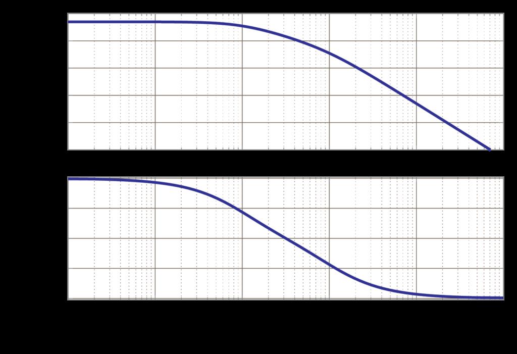 基本伝達関数 - BMCSlab