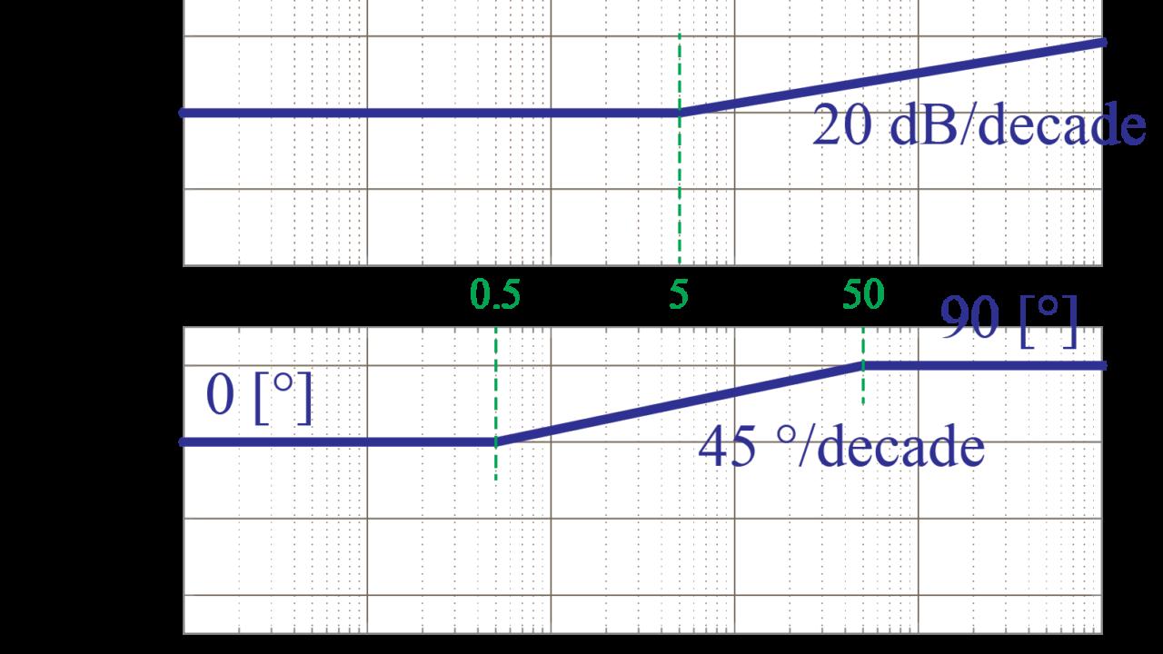 実際に伝達関数からボード線図を漸近線近似で書いてみよう(その2 ...