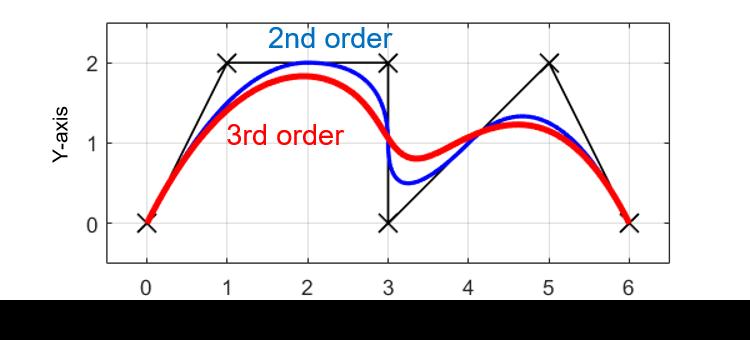 Bスプライン曲線で離散点を補間するプログラムを作成してみた|Tajima ...