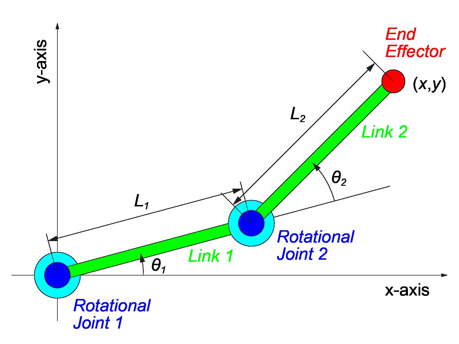 2リンクモデルの運動学を求めてみよう!簡単に順運動学の式を算出する ...