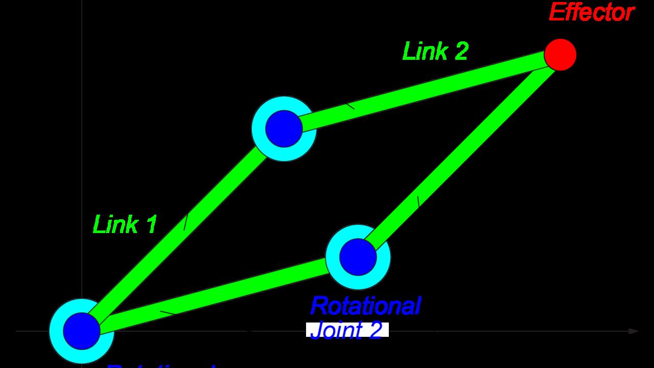 2リンクモデルの逆運動学を求める!順運動学の式から算出する方法 ...